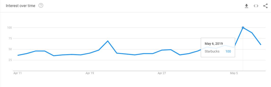 Starbucks google trend data